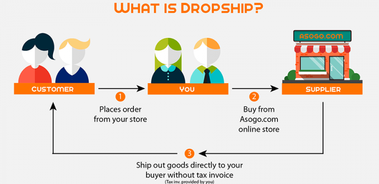 dropshipping stores