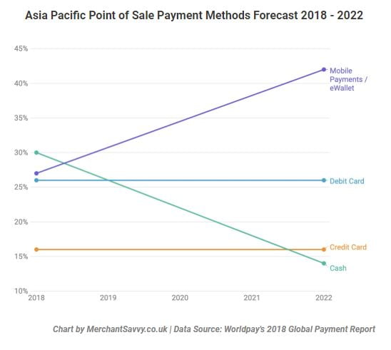 East Asia Mobile Payment